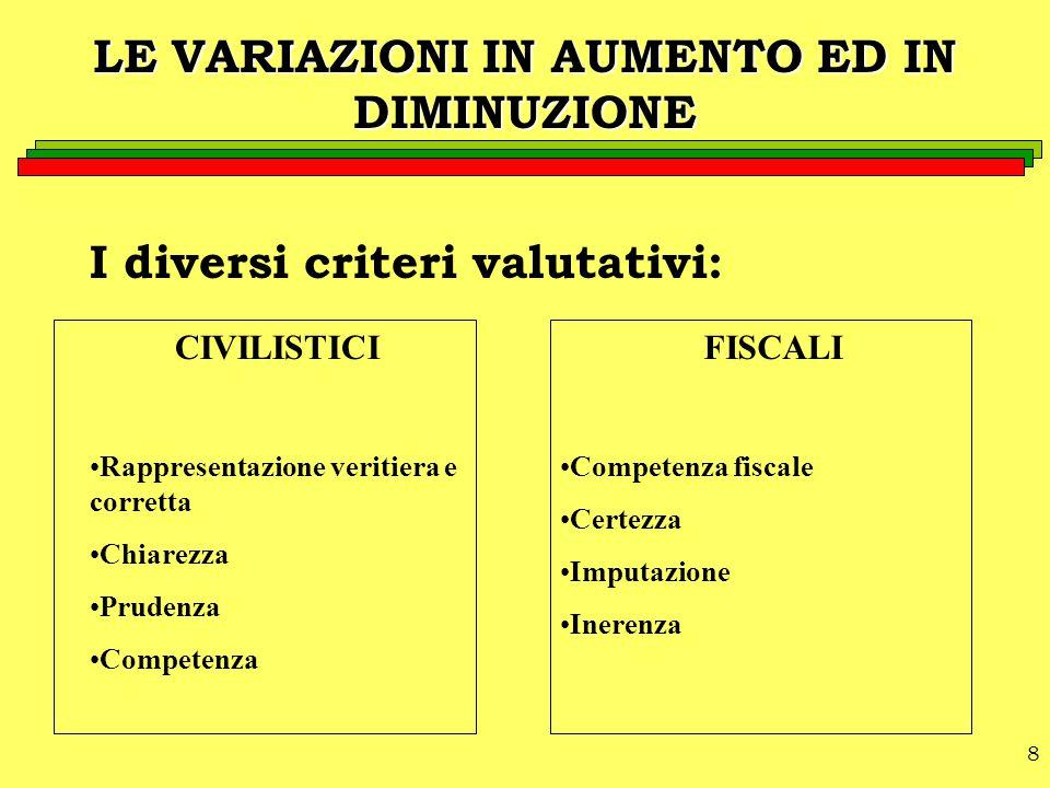 8 LE VARIAZIONI IN AUMENTO ED IN DIMINUZIONE I diversi criteri valutativi: CIVILISTICI Rappresentazione veritiera e corretta Chiarezza Prudenza Compet
