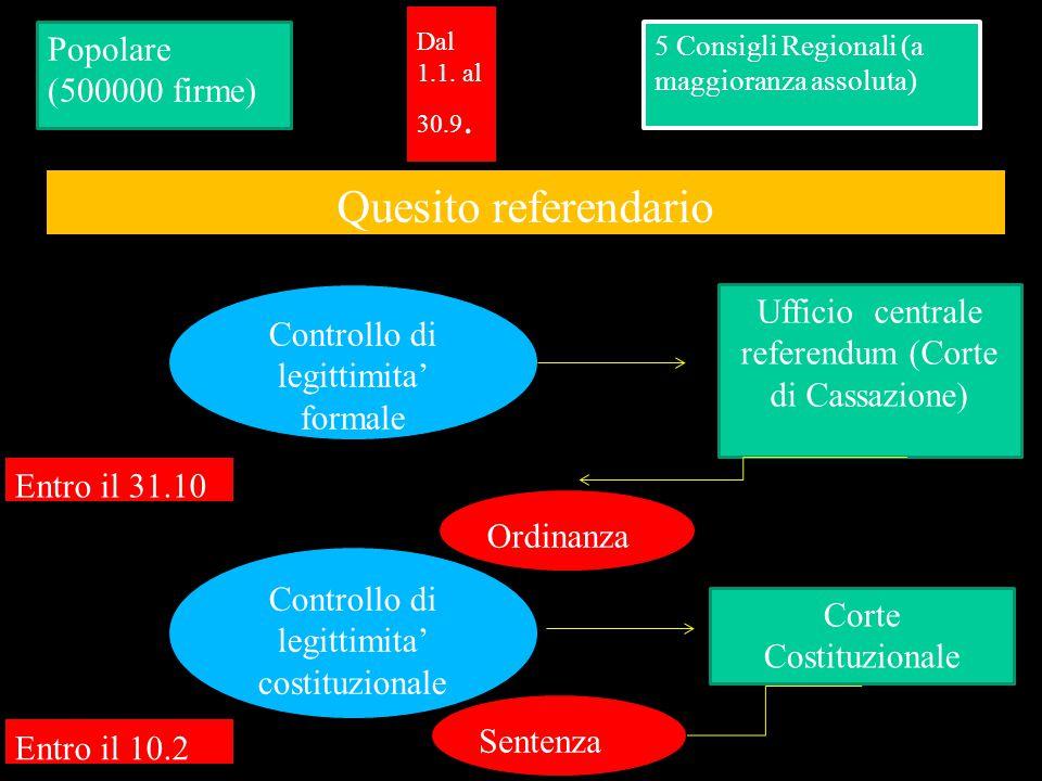 Popolare (500000 firme) 5 Consigli Regionali (a maggioranza assoluta) Quesito referendario Controllo di legittimita' formale Ufficio centrale referend