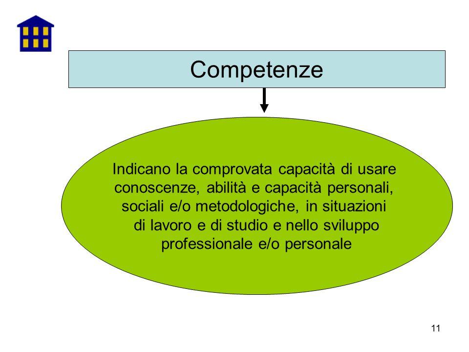 11 Competenze Indicano la comprovata capacità di usare conoscenze, abilità e capacità personali, sociali e/o metodologiche, in situazioni di lavoro e