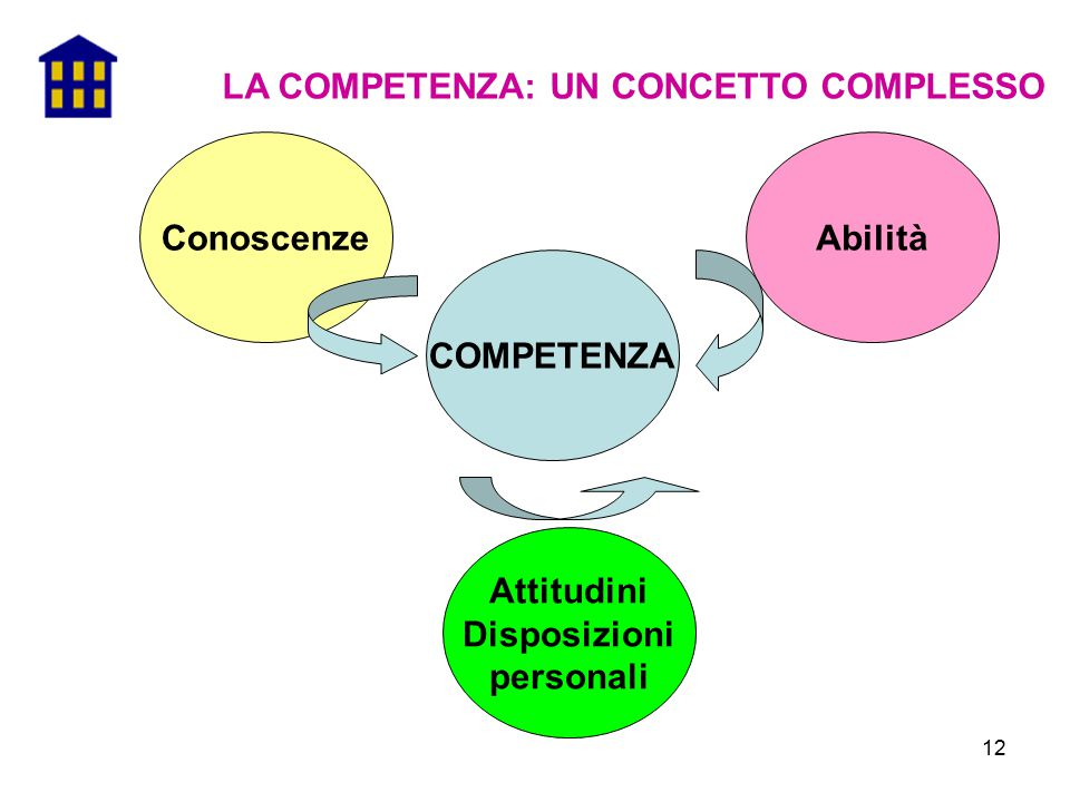 12 LA COMPETENZA: UN CONCETTO COMPLESSO COMPETENZA Attitudini Disposizioni personali ConoscenzeAbilità