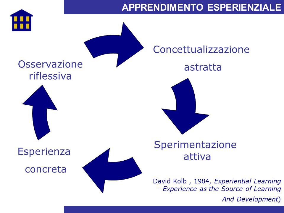 APPRENDIMENTO ESPERIENZIALE Osservazione riflessiva Concettualizzazione astratta Sperimentazione attiva Esperienza concreta David Kolb, 1984, Experien