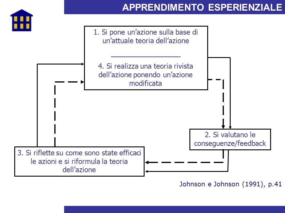 APPRENDIMENTO ESPERIENZIALE Johnson e Johnson (1991), p.41 1. Si pone un'azione sulla base di un'attuale teoria dell'azione __________________ 4. Si r