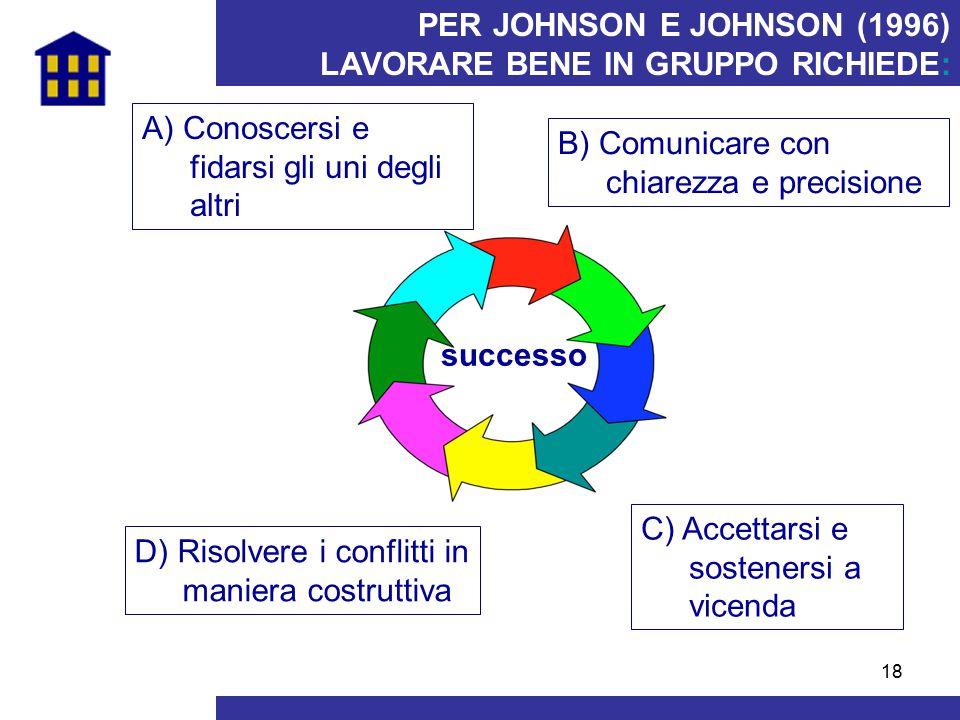18 PER JOHNSON E JOHNSON (1996) LAVORARE BENE IN GRUPPO RICHIEDE: A) Conoscersi e fidarsi gli uni degli altri D) Risolvere i conflitti in maniera cost