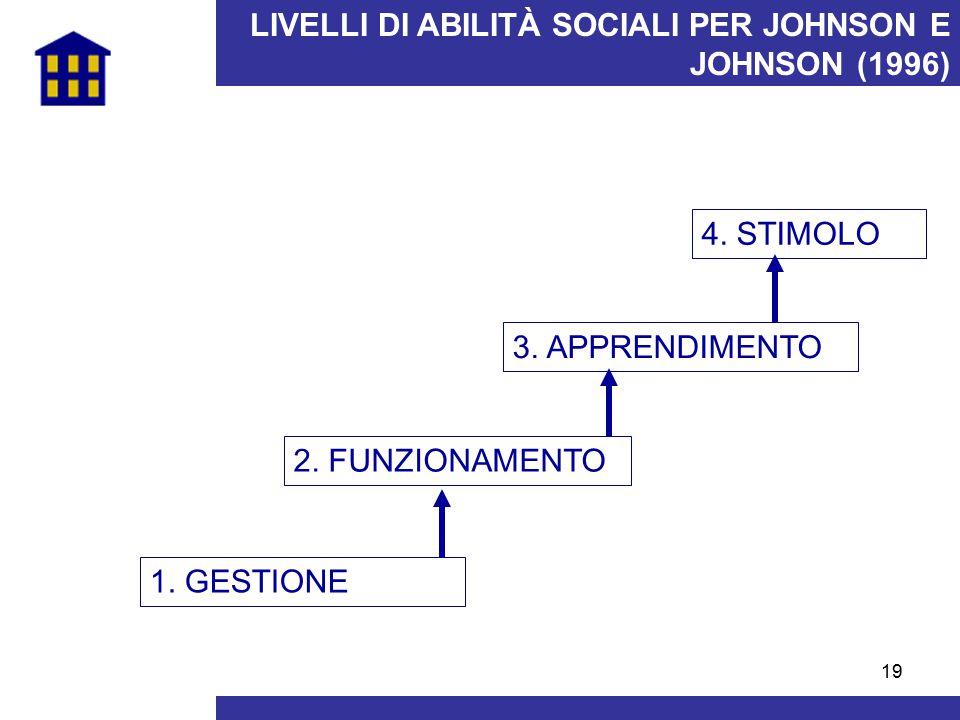 19 LIVELLI DI ABILITÀ SOCIALI PER JOHNSON E JOHNSON (1996) 1. GESTIONE 2. FUNZIONAMENTO 3. APPRENDIMENTO 4. STIMOLO