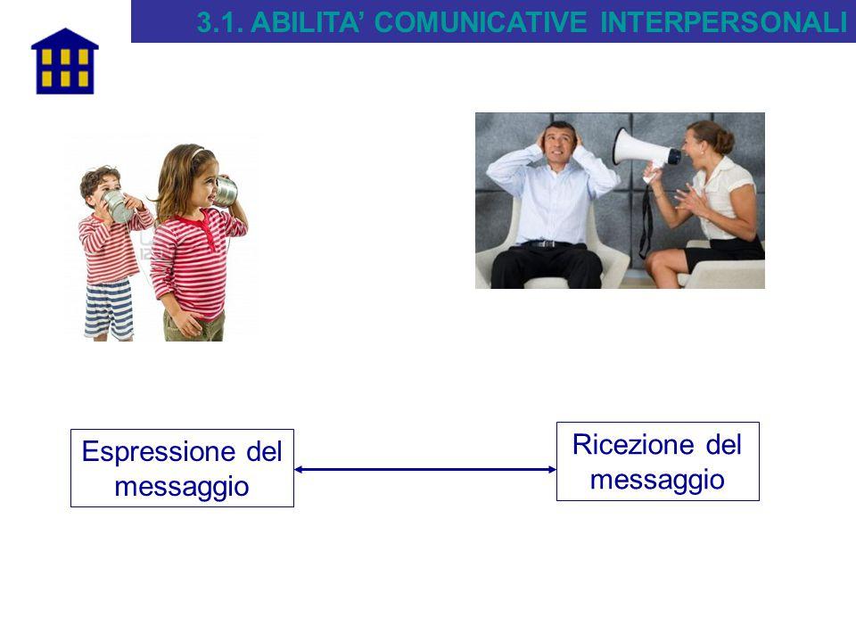 3.1. ABILITA' COMUNICATIVE INTERPERSONALI Ricezione del messaggio Espressione del messaggio