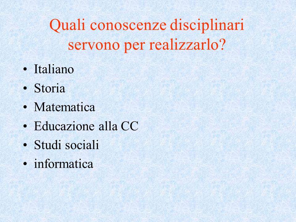 Quali conoscenze disciplinari servono per realizzarlo? Italiano Storia Matematica Educazione alla CC Studi sociali informatica