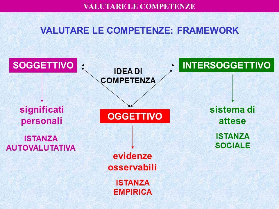 3) Competenza da promuovere prendere decisioni sviluppare un efficace autogestione dei percorsi di apprendimento nella consapevolezza della loro importanza lungo tutto l'arco della vita