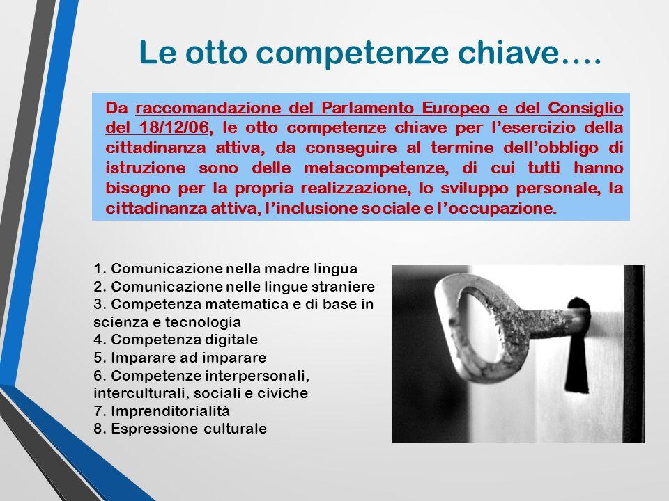 Le otto competenze chiave…. Da raccomandazione del Parlamento Europeo e del Consiglio del 18/12/06, le otto competenze chiave per l'esercizio della ci