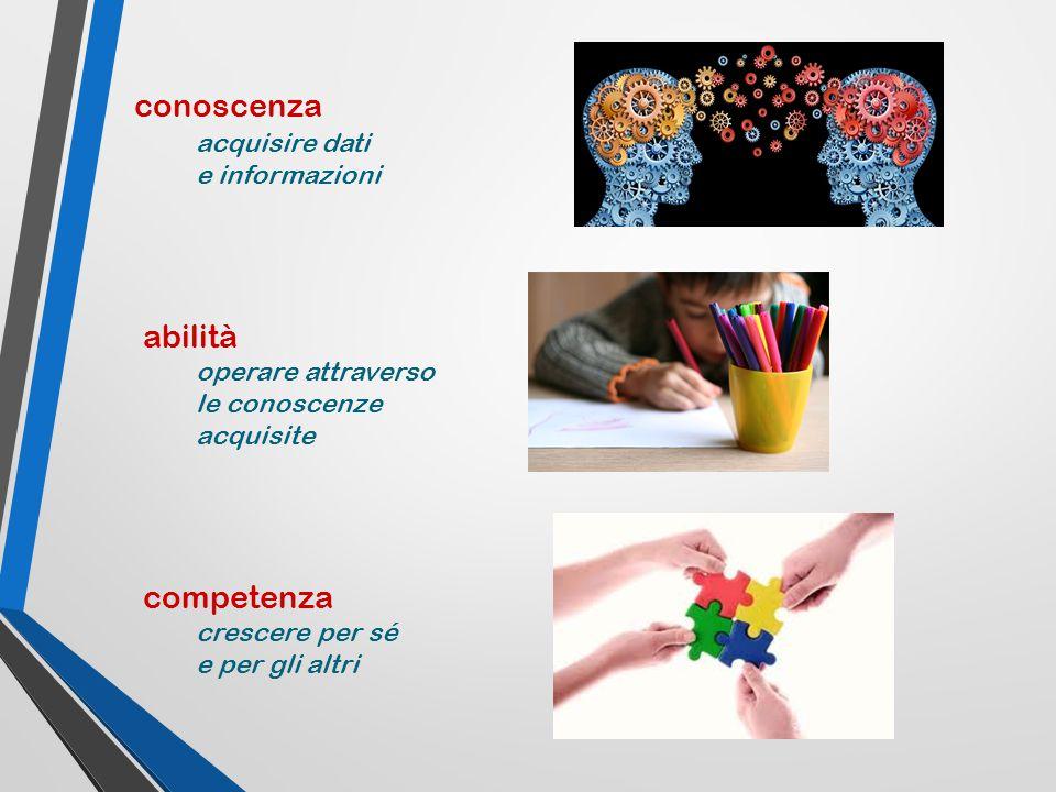 conoscenza acquisire dati e informazioni abilità operare attraverso le conoscenze acquisite competenza crescere per sé e per gli altri