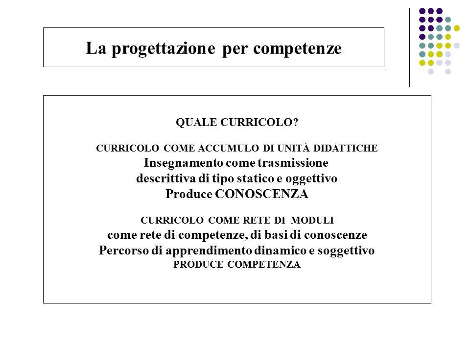 La progettazione per competenze QUALE CURRICOLO? CURRICOLO COME ACCUMULO DI UNITÀ DIDATTICHE Insegnamento come trasmissione descrittiva di tipo static