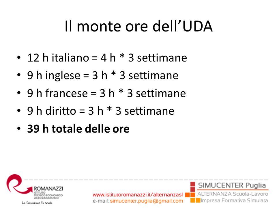 Il monte ore dell'UDA 12 h italiano = 4 h * 3 settimane 9 h inglese = 3 h * 3 settimane 9 h francese = 3 h * 3 settimane 9 h diritto = 3 h * 3 settima