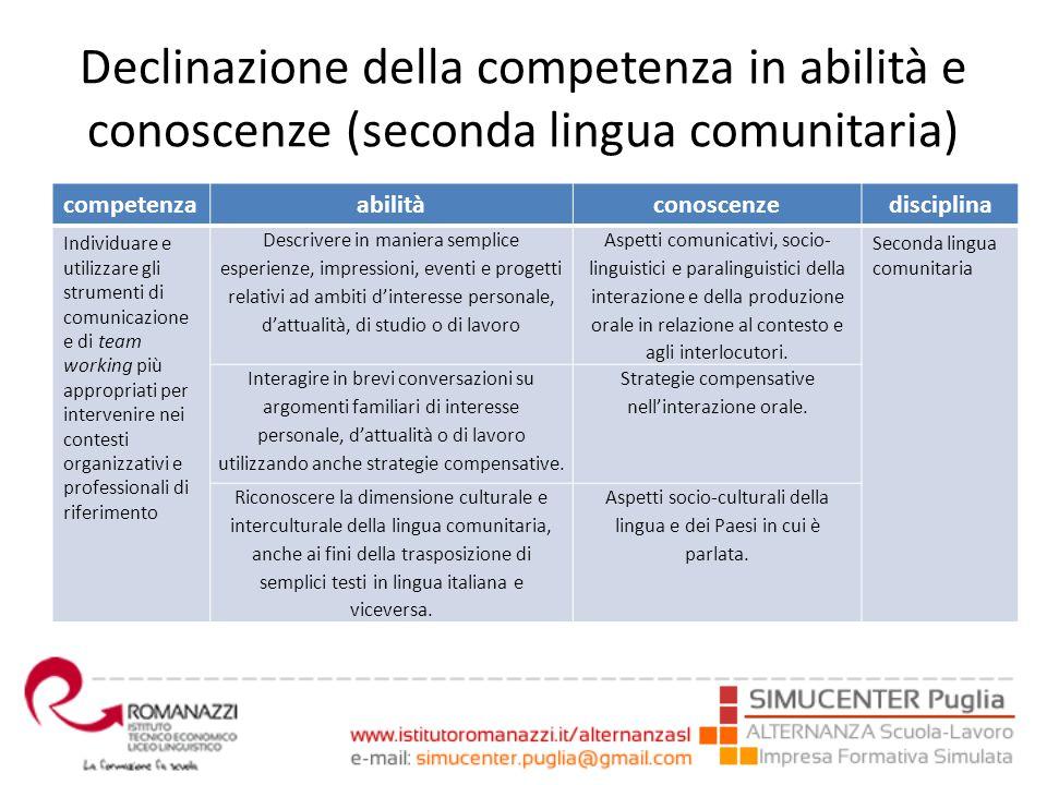 Declinazione della competenza in abilità e conoscenze (seconda lingua comunitaria) competenzaabilitàconoscenzedisciplina Individuare e utilizzare gli