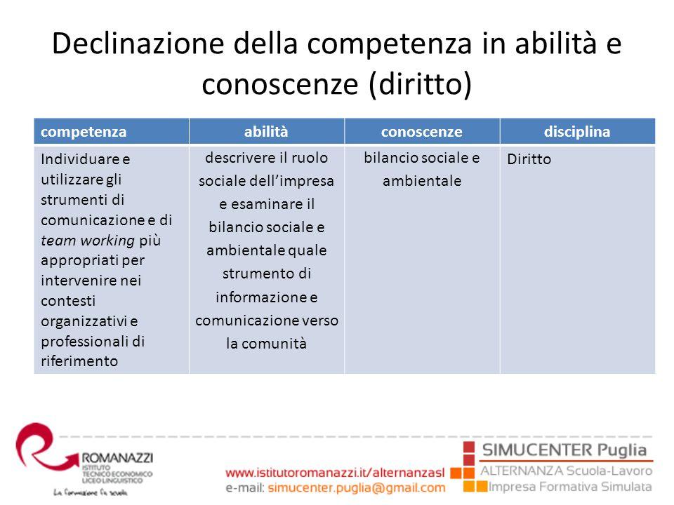 Declinazione della competenza in abilità e conoscenze (diritto) competenzaabilitàconoscenzedisciplina Individuare e utilizzare gli strumenti di comuni