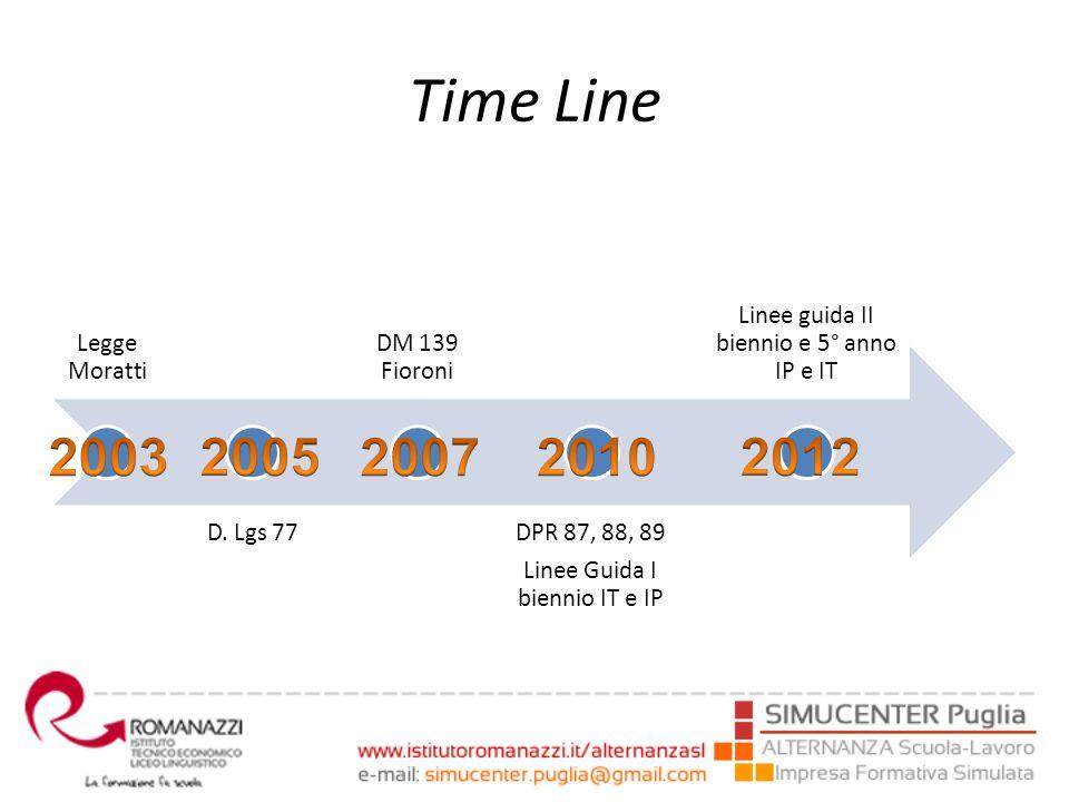 Time Line Legge Moratti D. Lgs 77 DM 139 Fioroni DPR 87, 88, 89 Linee Guida I biennio IT e IP Linee guida II biennio e 5° anno IP e IT