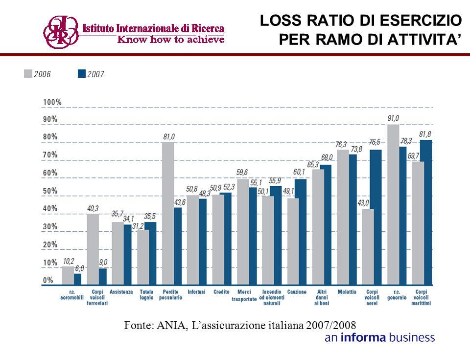 LOSS RATIO DI ESERCIZIO PER RAMO DI ATTIVITA' Fonte: ANIA, L'assicurazione italiana 2007/2008