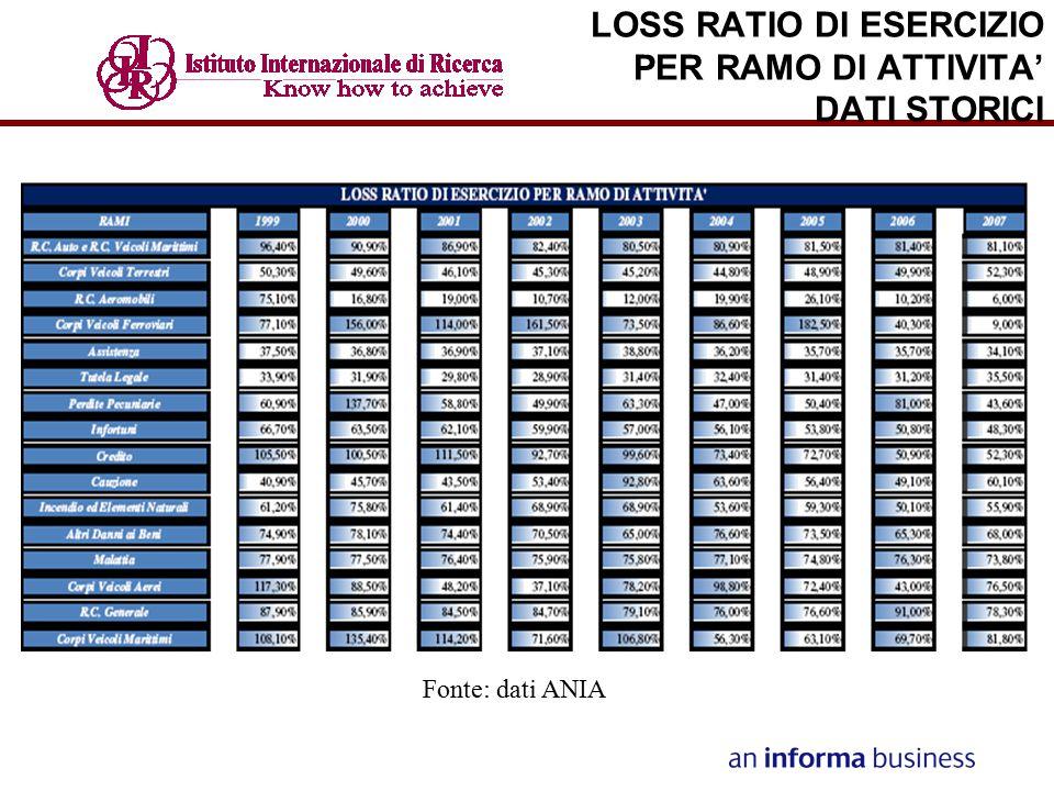 LOSS RATIO DI ESERCIZIO PER RAMO DI ATTIVITA' DATI STORICI Fonte: dati ANIA
