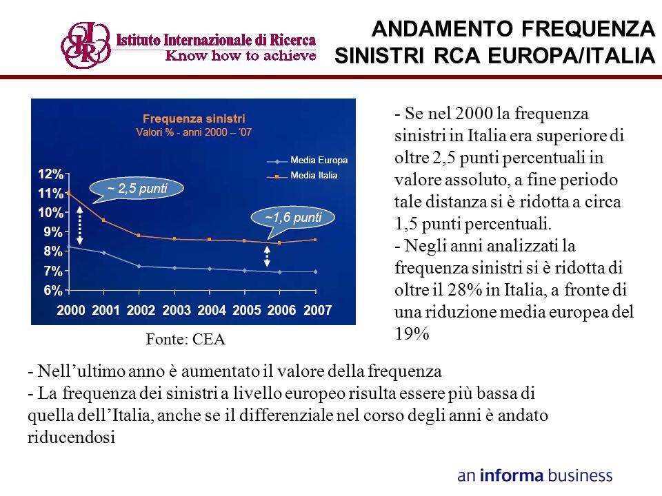 ANDAMENTO FREQUENZA SINISTRI RCA EUROPA/ITALIA - Se nel 2000 la frequenza sinistri in Italia era superiore di oltre 2,5 punti percentuali in valore as