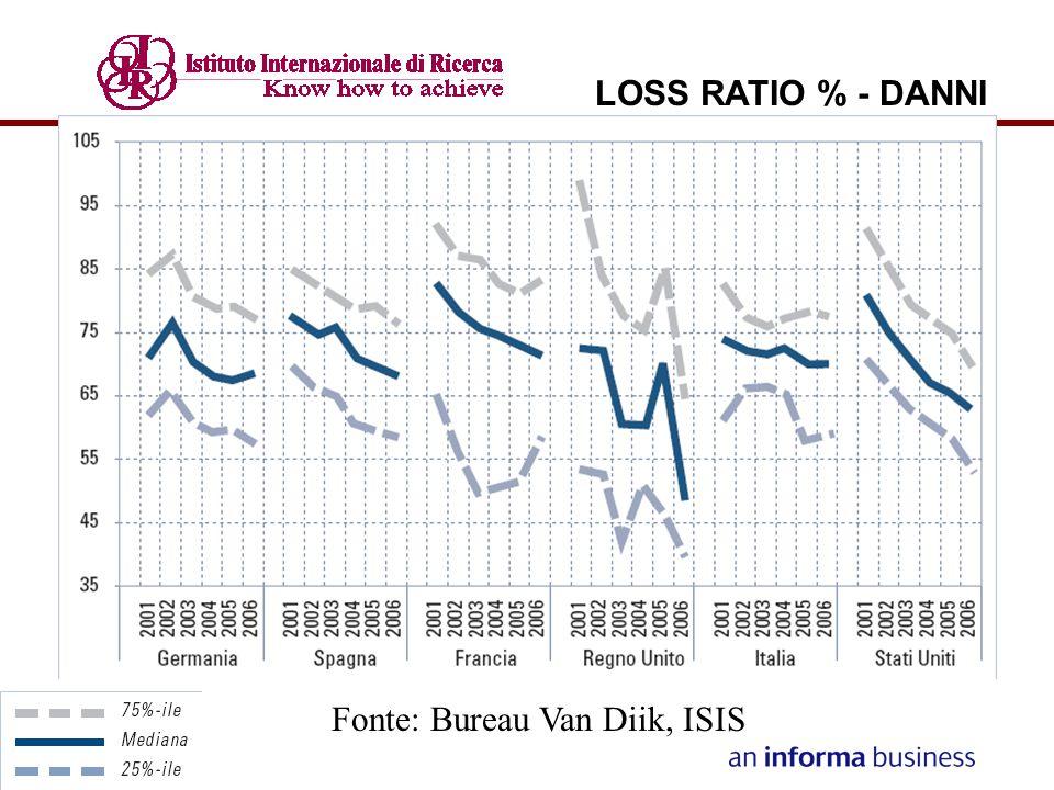 ANDAMENTO FREQUENZA SINISTRI RCA EUROPA/ITALIA - Se nel 2000 la frequenza sinistri in Italia era superiore di oltre 2,5 punti percentuali in valore assoluto, a fine periodo tale distanza si è ridotta a circa 1,5 punti percentuali.