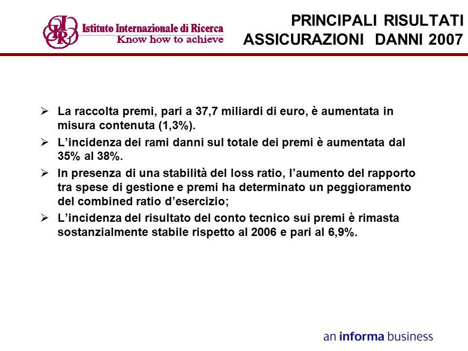 PRINCIPALI RISULTATI ASSICURAZIONI DANNI 2007  La raccolta premi, pari a 37,7 miliardi di euro, è aumentata in misura contenuta (1,3%).  L'incidenza