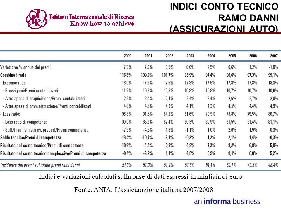INDICI CONTO TECNICO RAMO DANNI (ASSICURAZIONI AUTO) Indici e variazioni calcolati sulla base di dati espressi in migliaia di euro Fonte: ANIA, L'assi