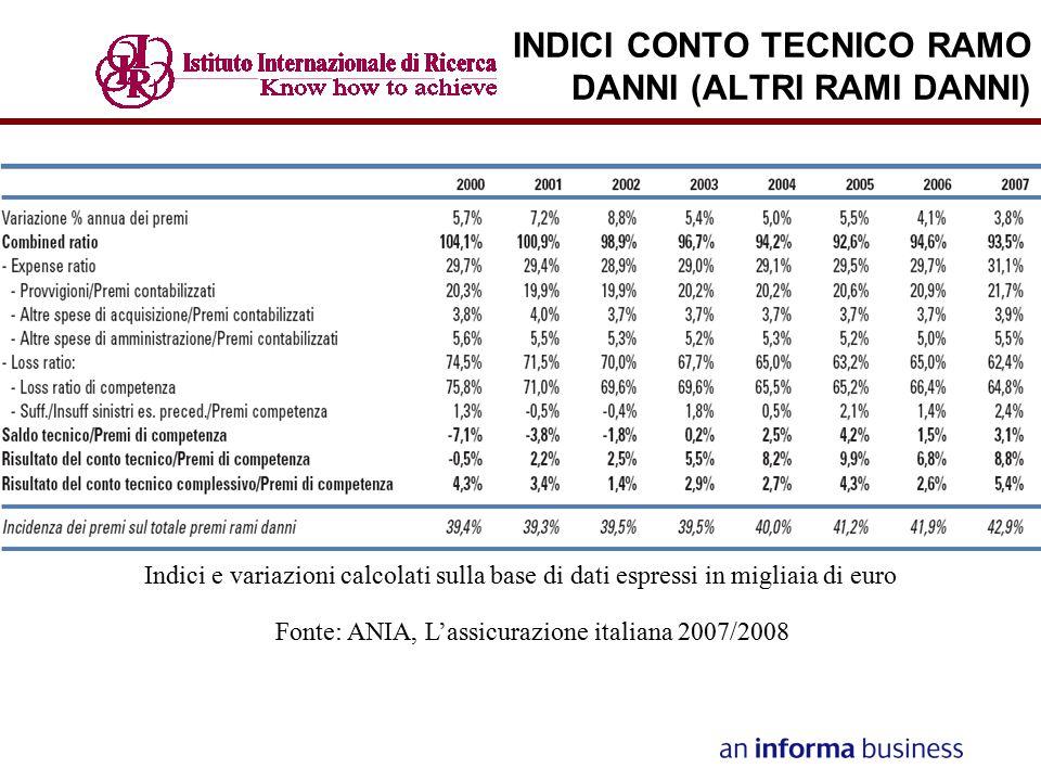 INDICI CONTO TECNICO RAMO DANNI (ALTRI RAMI DANNI) Fonte: ANIA, L'assicurazione italiana 2007/2008 Indici e variazioni calcolati sulla base di dati es