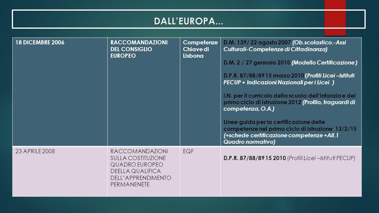 DALL'EUROPA... 18 DICEMBRE 2006RACCOMANDAZIONI DEL CONSIGLIO EUROPEO Competenze Chiave di Lisbona D.M. 139/ 22 agosto 2007 (Ob.scolastico.-Assi Cultur