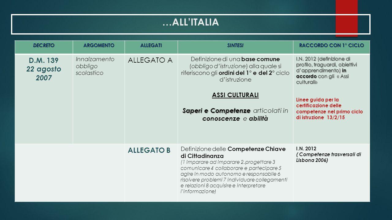 …ALL'ITALIA DECRETOARGOMENTOALLEGATISINTESI RACCORDO CON 1° CICLO D.M. 139 22 agosto 2007 Innalzamento obbligo scolastico ALLEGATO A Definizione di un