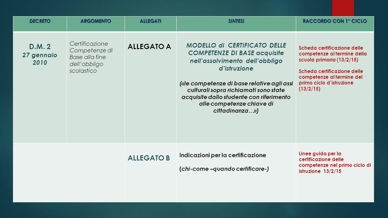 DECRETOARGOMENTOALLEGATISINTESI RACCORDO CON 1° CICLO D.M. 2 27 gennaio 2010 Certificazione Competenze di Base alla fine dell'obbligo scolastico ALLEG