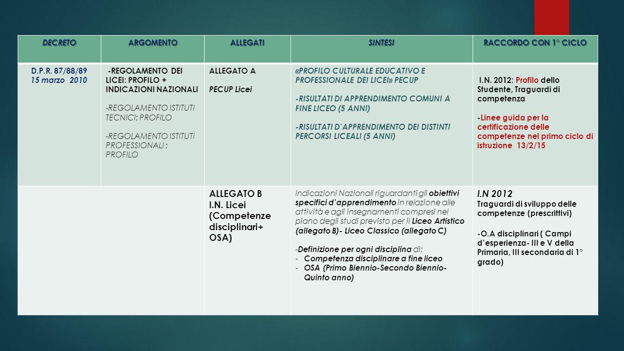 DECRETOARGOMENTOALLEGATISINTESI RACCORDO CON 1° CICLO D.P.R. 87/88/89 15 marzo 2010 -REGOLAMENTO DEI LICEI: PROFILO + INDICAZIONI NAZIONALI -REGOLAMEN