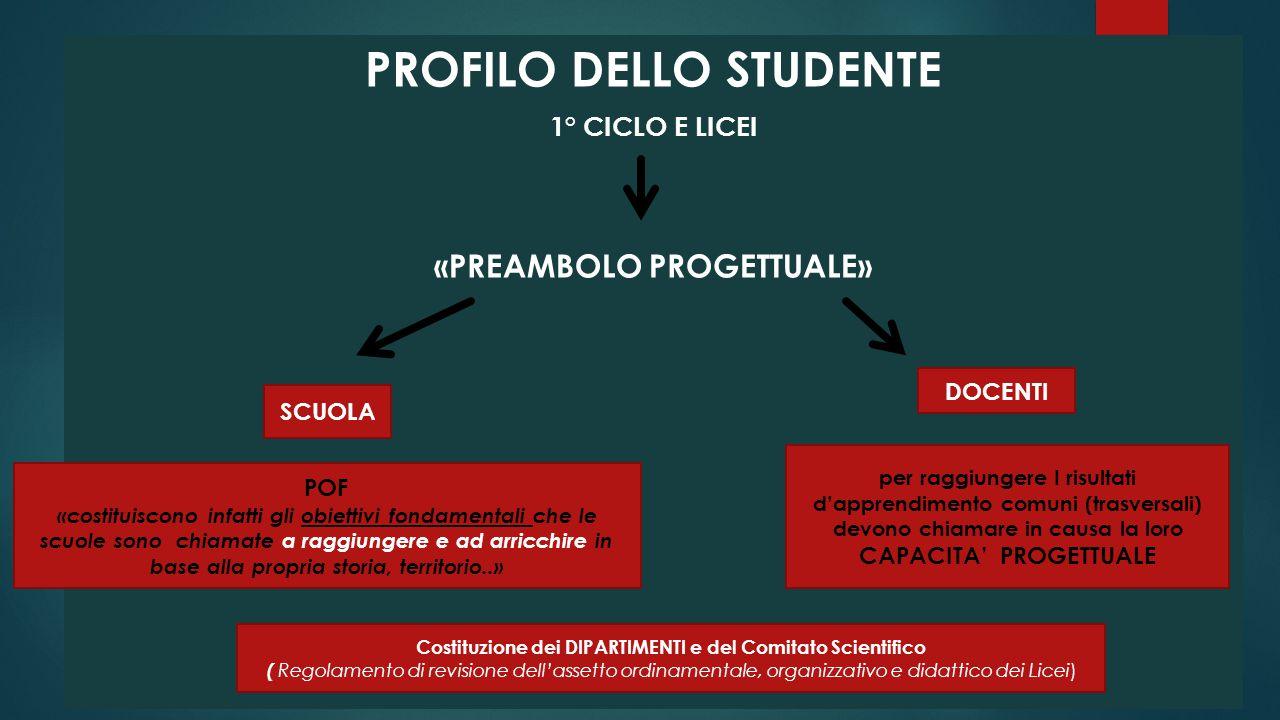PROFILO DELLO STUDENTE 1° CICLO E LICEI «PREAMBOLO PROGETTUALE» DOCENTI per raggiungere I risultati d'apprendimento comuni (trasversali) devono chiama