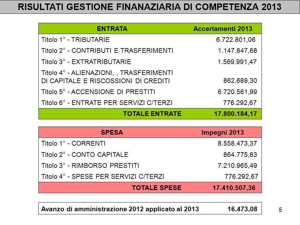 6 RISULTATO CONTABILE AMMINISTRAZIONE 2013 59.961,57 0,00 Fondo di cassa al 31/12/2013 4.021.482,50in conto competenza 3.563.335,45 in conto residui 6.867.523,17 - somme rimaste da pagare 3.364.149,29 in conto competenza + somme rimaste da riscuotere 2.846.040,67 in conto residui 6.927.484,74 Avanzo di amministrazione al 31/12/2013 + - = + - = 18.014.794,97 4.625.770,11in conto residui 17.834.716,40 - pagamenti effettuati 3.398.681,52 in conto residui + riscossioni effettuate 180.078,57Fondo di cassa al 01/01/2013 14.436.034,88 in conto competenza 13.389.024,86in conto competenza - pagamenti azioni esecutive non regolarizzate 0,00