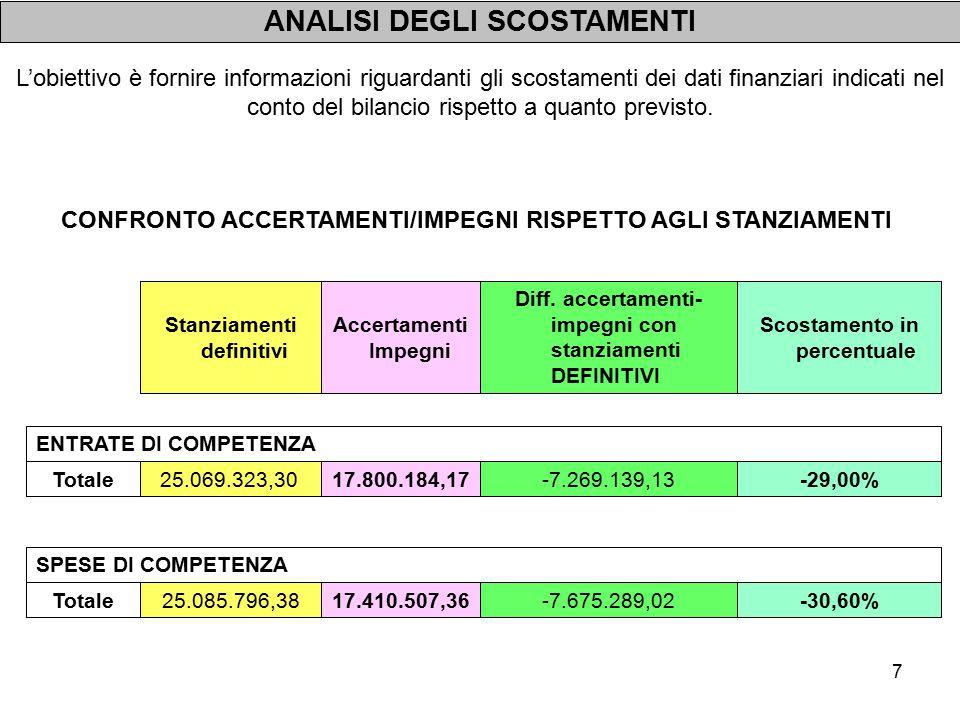 8 ENTRATE DI COMPETENZA 0,49%121.838,3425.085.796,38 24.963.958,04 Totale Scostamento in percentuale Differenza tra stanziamenti definitivi e stanziamenti iniziali Stanziamenti definitivi Stanziamenti iniziali L'obiettivo è fornire informazioni riguardanti gli scostamenti dei dati finanziari indicati nel conto del bilancio rispetto a quanto previsto.