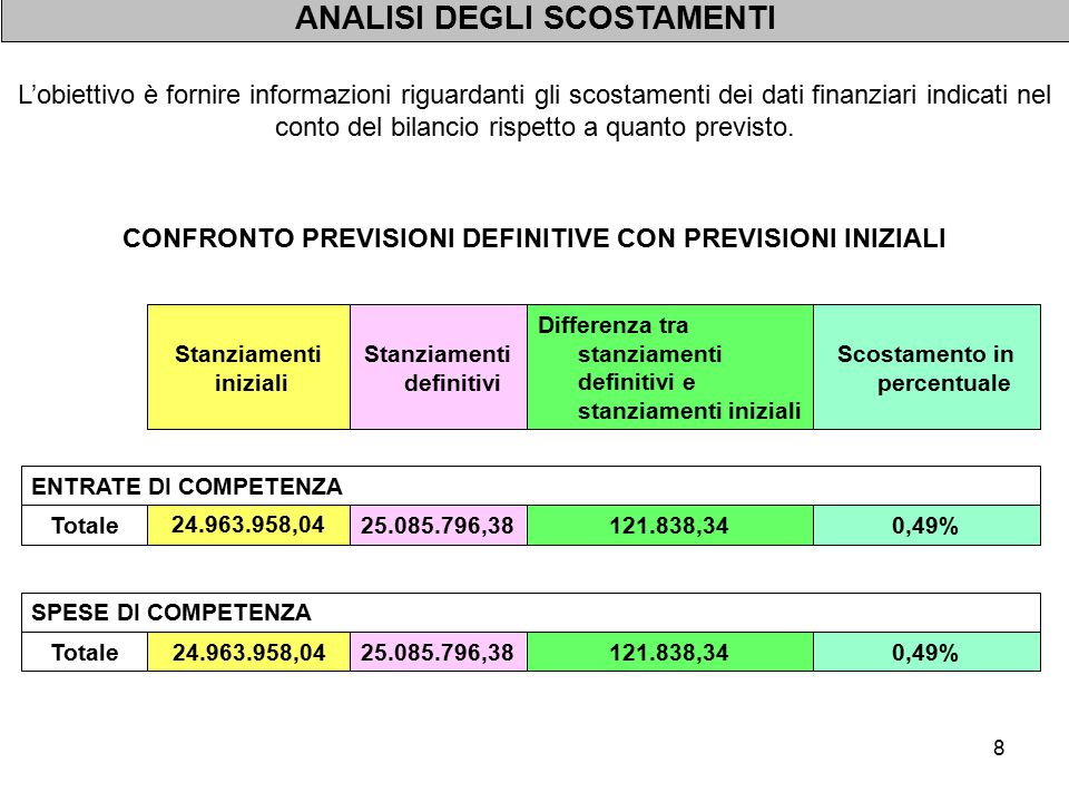 8 ENTRATE DI COMPETENZA 0,49%121.838,3425.085.796,38 24.963.958,04 Totale Scostamento in percentuale Differenza tra stanziamenti definitivi e stanziam