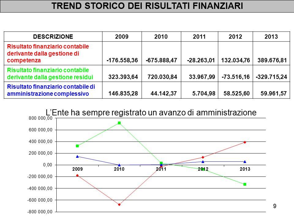 10 Saldo finanziario OBIETTIVO in termini di COMPETENZA MISTA 802.000,00 Saldo finanziario REALIZZATO in termini di COMPETENZA MISTA 818.000,00 OBIETTIVO DI COMPETENZA RAGGIUNTO Per l'anno 2013 è stato applicato il meccanismo della competenza mista.