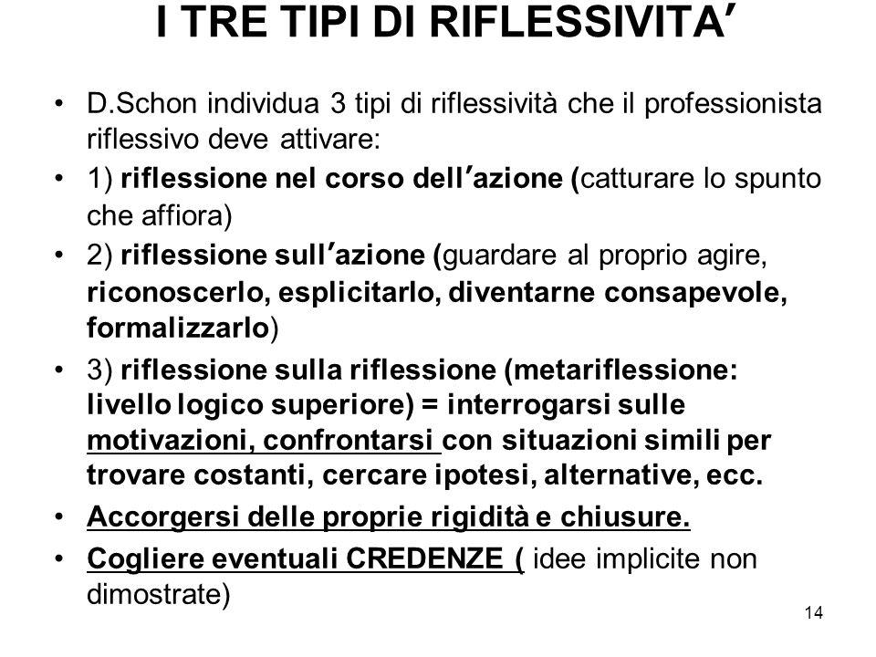 14 I TRE TIPI DI RIFLESSIVITA' D.Schon individua 3 tipi di riflessività che il professionista riflessivo deve attivare: 1) riflessione nel corso dell'