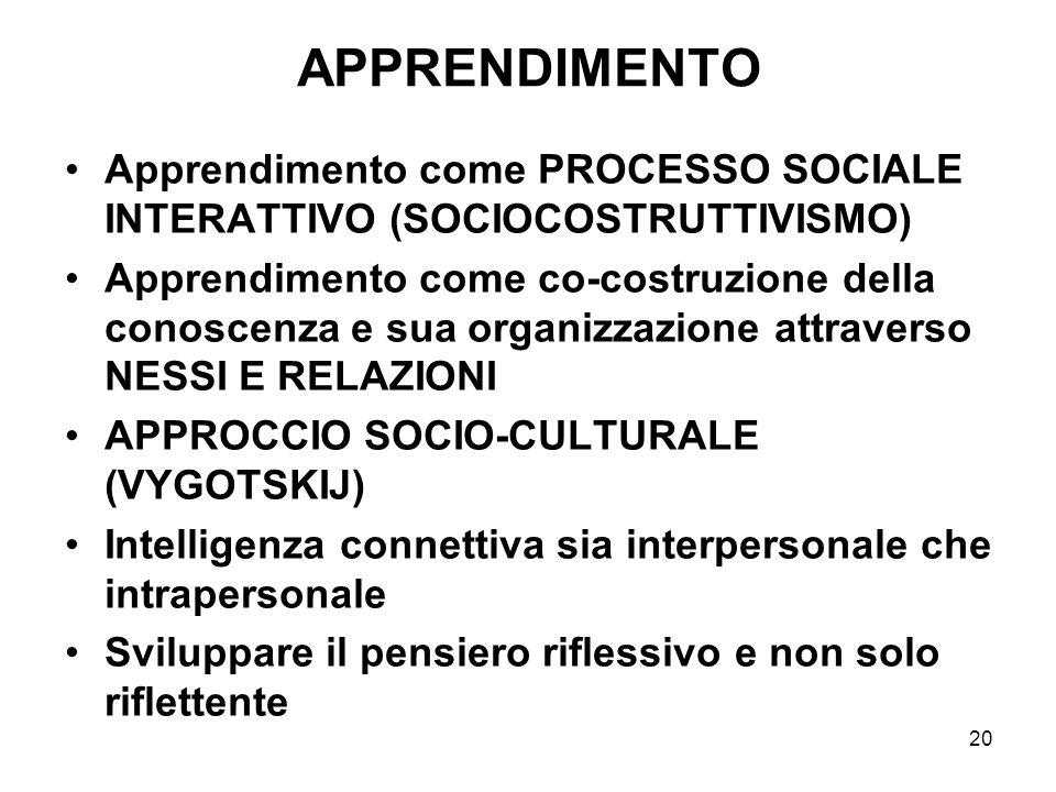 20 APPRENDIMENTO Apprendimento come PROCESSO SOCIALE INTERATTIVO (SOCIOCOSTRUTTIVISMO) Apprendimento come co-costruzione della conoscenza e sua organi