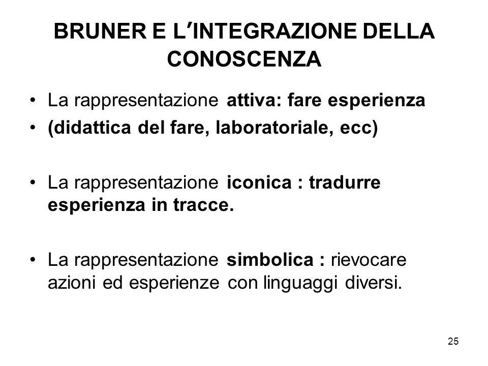 25 BRUNER E L'INTEGRAZIONE DELLA CONOSCENZA La rappresentazione attiva: fare esperienza (didattica del fare, laboratoriale, ecc) La rappresentazione i