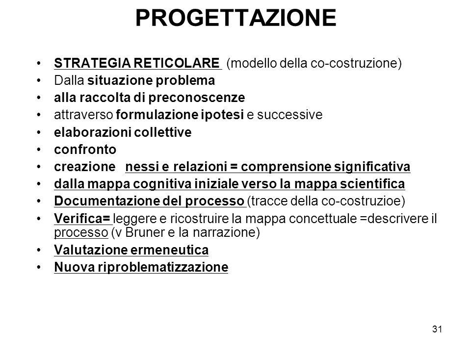 31 PROGETTAZIONE STRATEGIA RETICOLARE (modello della co-costruzione) Dalla situazione problema alla raccolta di preconoscenze attraverso formulazione