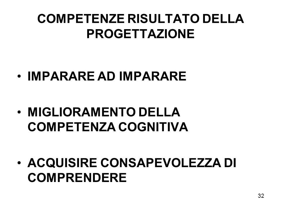 32 COMPETENZE RISULTATO DELLA PROGETTAZIONE IMPARARE AD IMPARARE MIGLIORAMENTO DELLA COMPETENZA COGNITIVA ACQUISIRE CONSAPEVOLEZZA DI COMPRENDERE