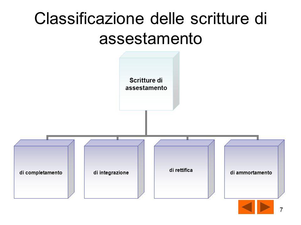 7 Classificazione delle scritture di assestamento Scritture di assestamento di completamentodi integrazione di rettifica di ammortamento