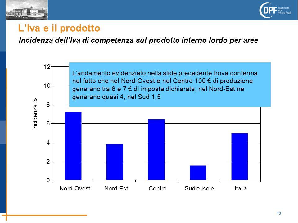 10 L'Iva e il prodotto Incidenza dell'Iva di competenza sul prodotto interno lordo per aree 0 2 4 6 8 10 12 Nord-OvestNord-EstCentroSud e IsoleItalia Incidenza % L'andamento evidenziato nella slide precedente trova conferma nel fatto che nel Nord-Ovest e nel Centro 100 € di produzione generano tra 6 e 7 € di imposta dichiarata, nel Nord-Est ne generano quasi 4, nel Sud 1,5