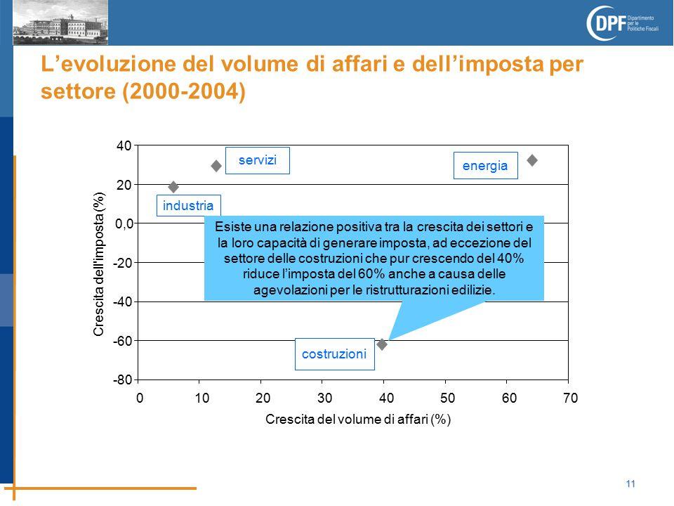 11 L'evoluzione del volume di affari e dell'imposta per settore (2000-2004) -80 -60 -40 -20 0,0 20 40 010203040506070 Crescita del volume di affari (%) Crescita dell imposta (%) industria servizi costruzioni energia Esiste una relazione positiva tra la crescita dei settori e la loro capacità di generare imposta, ad eccezione del settore delle costruzioni che pur crescendo del 40% riduce l'imposta del 60% anche a causa delle agevolazioni per le ristrutturazioni edilizie.