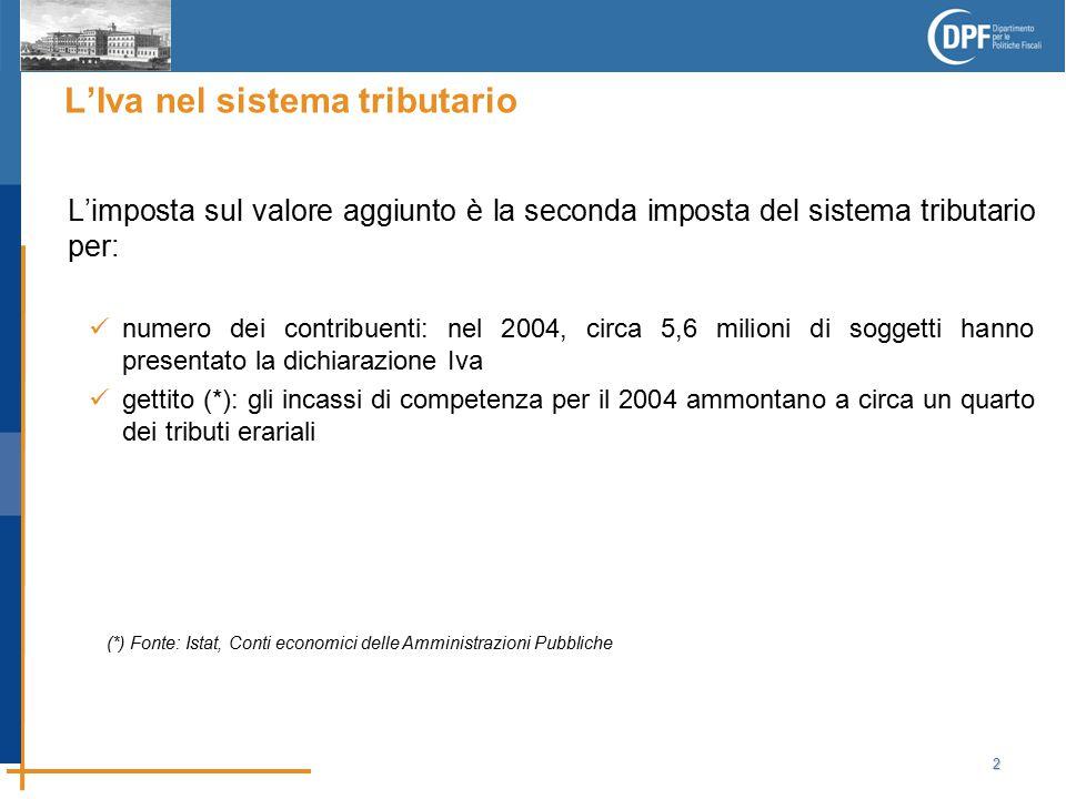 2 L'Iva nel sistema tributario L'imposta sul valore aggiunto è la seconda imposta del sistema tributario per: numero dei contribuenti: nel 2004, circa 5,6 milioni di soggetti hanno presentato la dichiarazione Iva gettito (*): gli incassi di competenza per il 2004 ammontano a circa un quarto dei tributi erariali (*) Fonte: Istat, Conti economici delle Amministrazioni Pubbliche