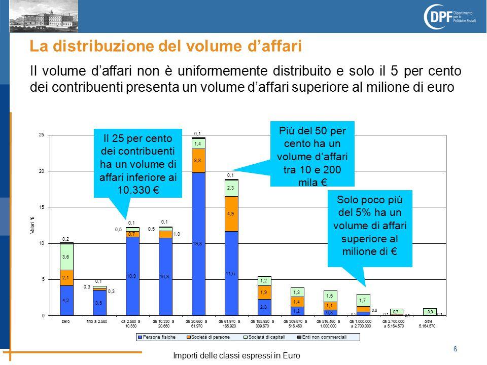 6 La distribuzione del volume d'affari Il 25 per cento dei contribuenti ha un volume di affari inferiore ai 10.330 € Solo poco più del 5% ha un volume di affari superiore al milione di € Più del 50 per cento ha un volume d'affari tra 10 e 200 mila € Importi delle classi espressi in Euro Il volume d'affari non è uniformemente distribuito e solo il 5 per cento dei contribuenti presenta un volume d'affari superiore al milione di euro