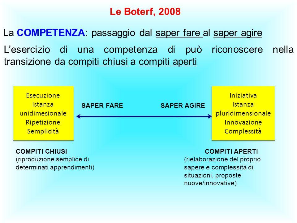 Le Boterf, 2008 La COMPETENZA: passaggio dal saper fare al saper agire L'esercizio di una competenza di può riconoscere nella transizione da compiti c