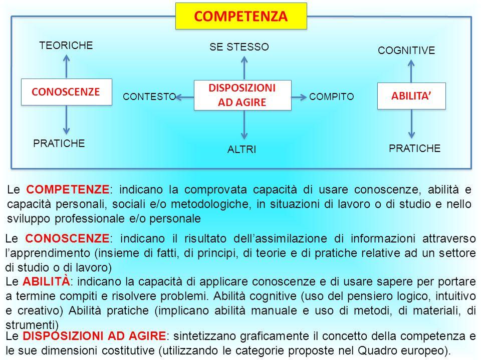 COMPETENZA CONOSCENZE DISPOSIZIONI AD AGIRE DISPOSIZIONI AD AGIRE ABILITA' SE STESSO COGNITIVE ALTRI PRATICHE TEORICHE PRATICHE CONTESTOCOMPITO Le COM