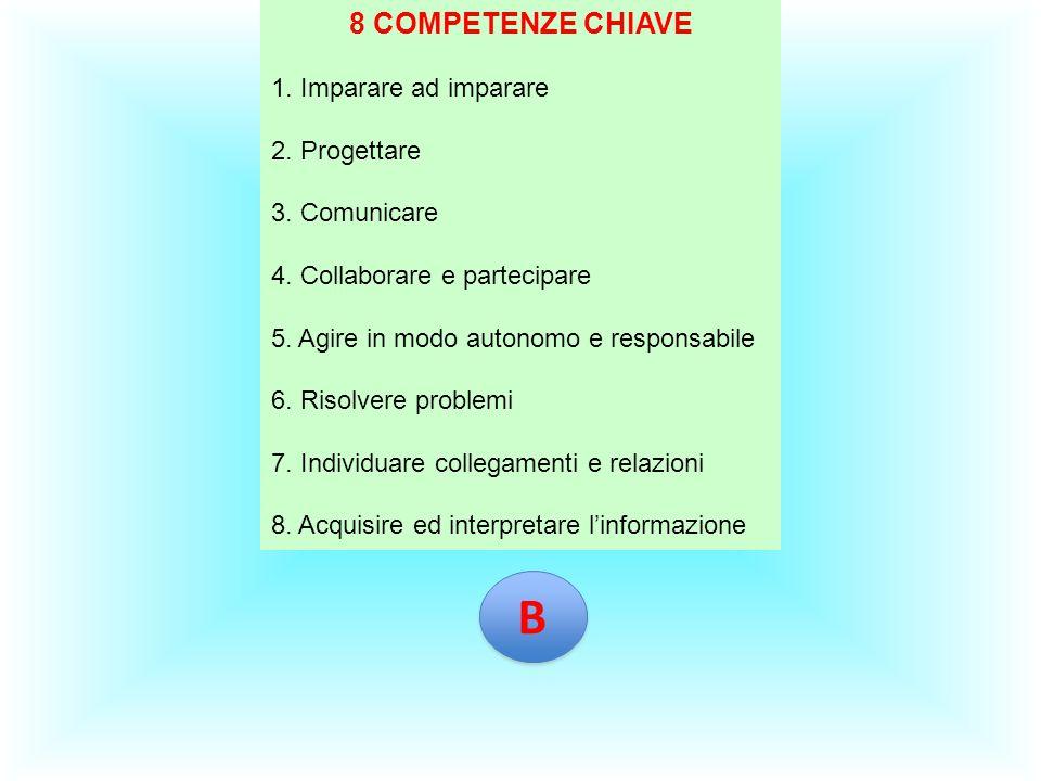 8 COMPETENZE CHIAVE 1. Imparare ad imparare 2. Progettare 3. Comunicare 4. Collaborare e partecipare 5. Agire in modo autonomo e responsabile 6. Risol