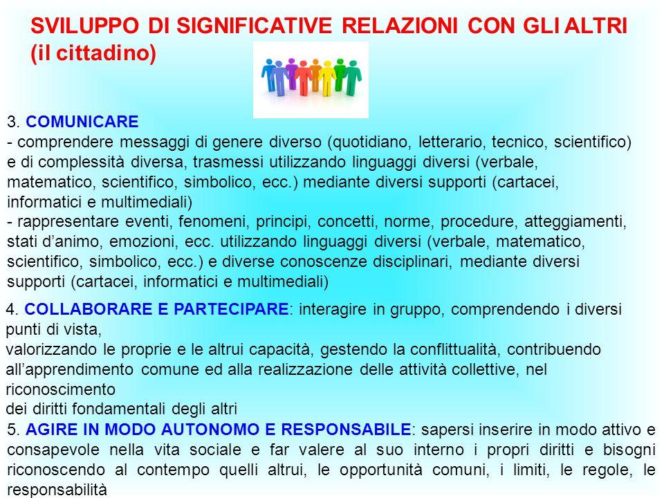 SVILUPPO DI SIGNIFICATIVE RELAZIONI CON GLI ALTRI (il cittadino) 3. COMUNICARE - comprendere messaggi di genere diverso (quotidiano, letterario, tecni