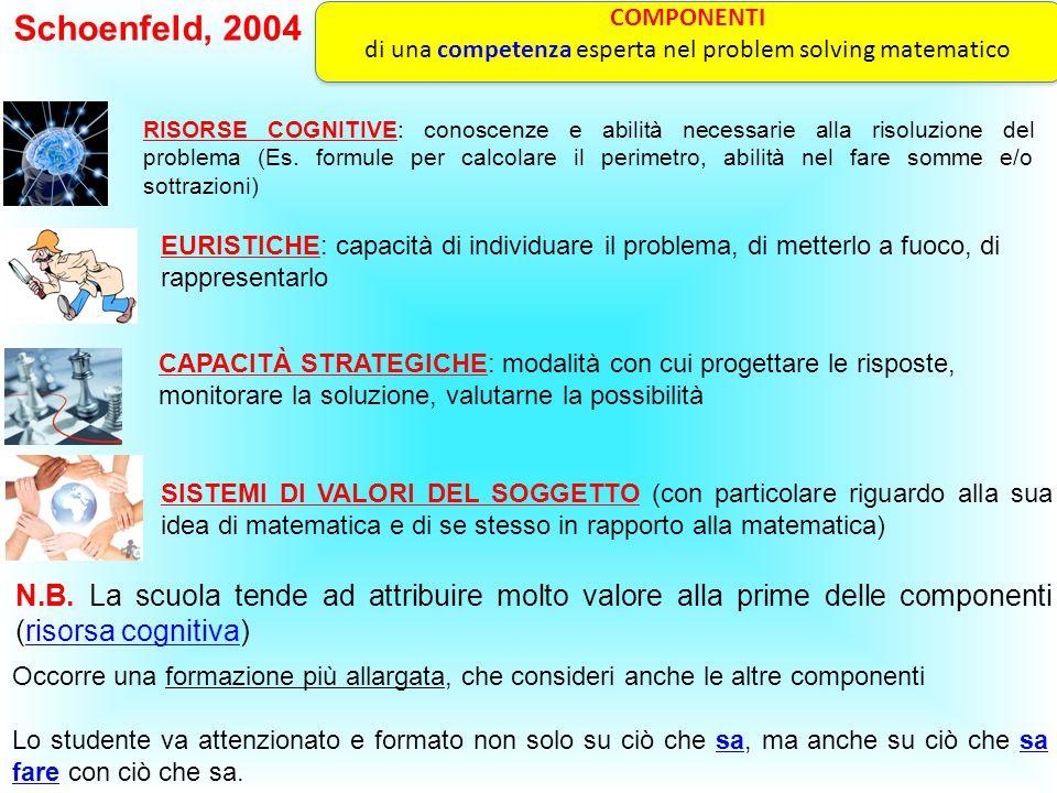 Schoenfeld, 2004 COMPONENTI di una competenza esperta nel problem solving matematico COMPONENTI di una competenza esperta nel problem solving matemati