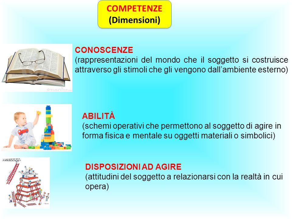 COMPETENZE (Dimensioni) COMPETENZE (Dimensioni) CONOSCENZE (rappresentazioni del mondo che il soggetto si costruisce attraverso gli stimoli che gli ve